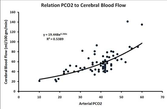 Effects of hyperventilation on co2 and